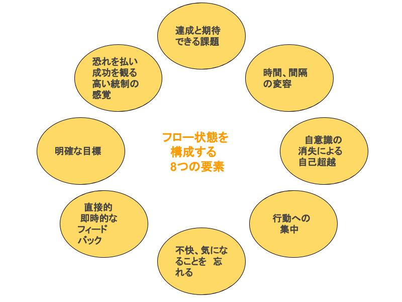フローを構成する8つの要素